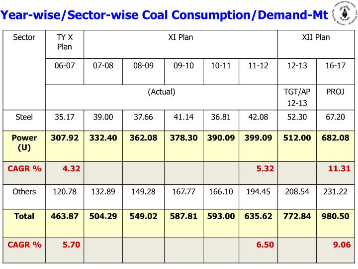 Year-wise/Sector-wise Coal Consumption/Demand-Mt