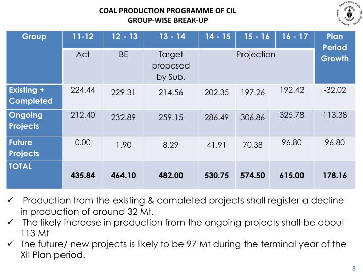 COAL PRODUCTION PROGRAMME OF CIL