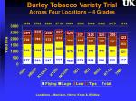 burley tobacco variety trial across four locations 4 grades