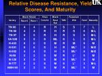 relative disease resistance yield scores and maturity1