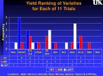 yield ranking of varieties for each of 11 trials