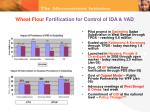wheat flour fortification for control of ida vad