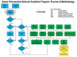 kaiser permanente national guideline program process methodology