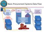 basic procurement systems data flow