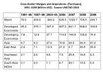 cross border mergers and acquisitions purchases 1991 2009 billion us source unctad 2010