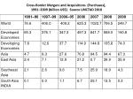cross border mergers and acquisitions purchases 1991 2009 billion us source unctad 20101