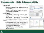 components data interoperability