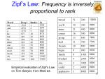 zipf s law frequency is inversely proportional to rank