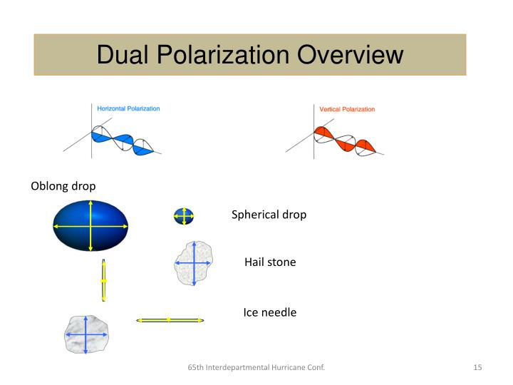 Dual Polarization Overview