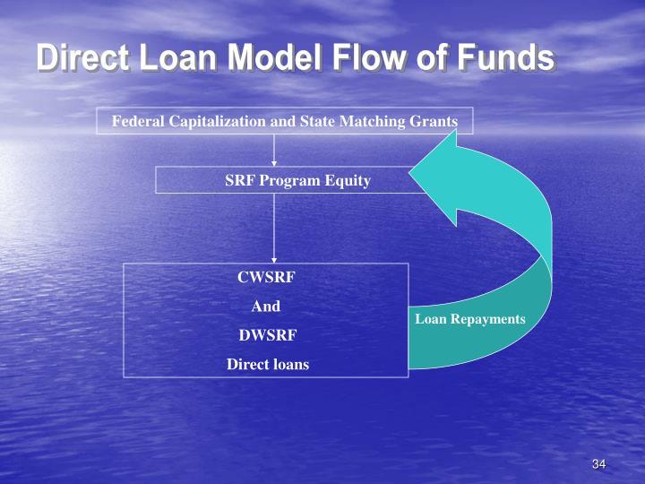 Direct Loan Model Flow of Funds