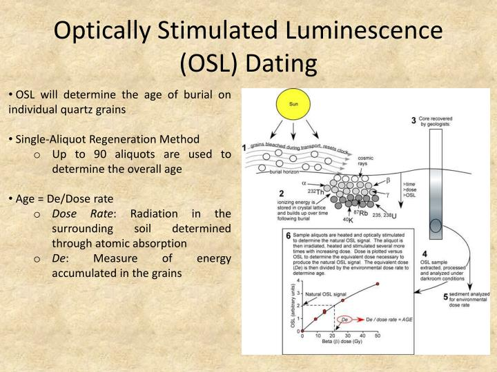 Luminescence dating definition
