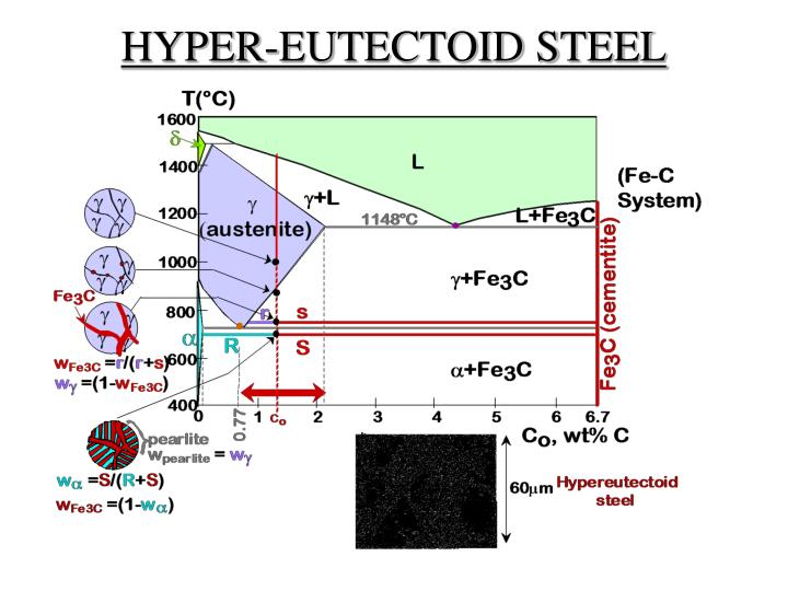 Ppt fe carbon diagram ttt diagram amp heat treatment processes hyper eutectoid steel slide23 ttt diagram ccuart Choice Image