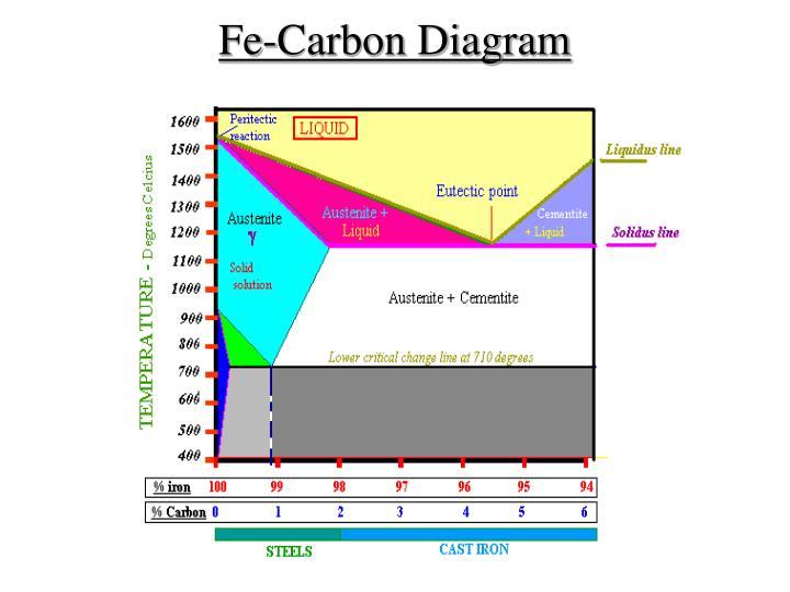 Ppt fe carbon diagram ttt diagram amp heat treatment processes fe carbon diagram ccuart Image collections