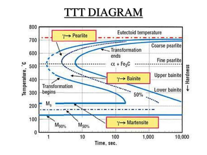 Ppt fe carbon diagram ttt diagram amp heat treatment processes ttt diagram ccuart Image collections