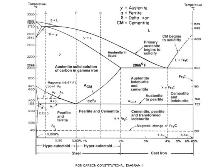 Ppt fe carbon diagram ttt diagram amp heat treatment processes iron carbon constitutional diagram ii ccuart Image collections