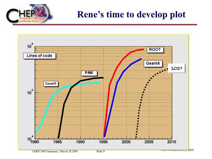Rene's time to develop plot