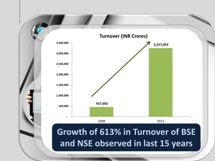 Growth of 613% in Turnover of BSE and NSE observed in last 15 years