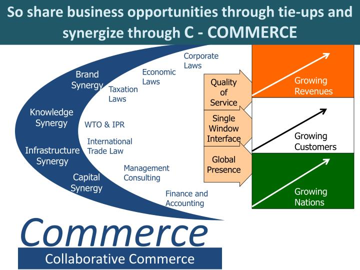 So share business opportunities through tie-ups and synergize through