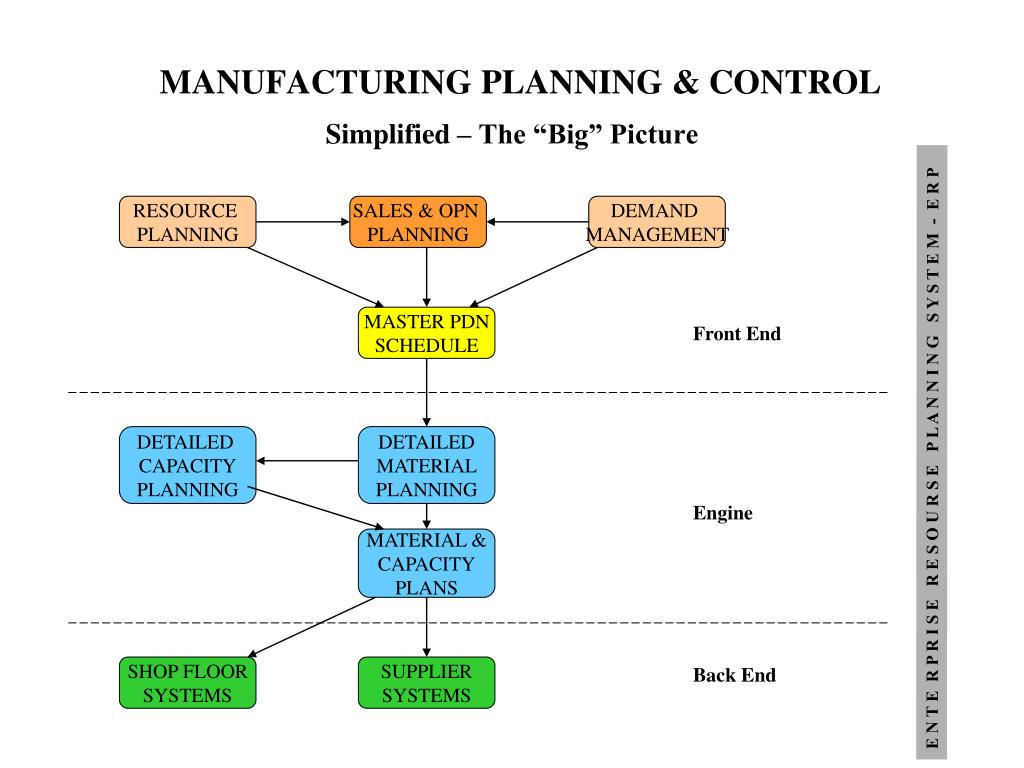 what do you mean by production planning and control