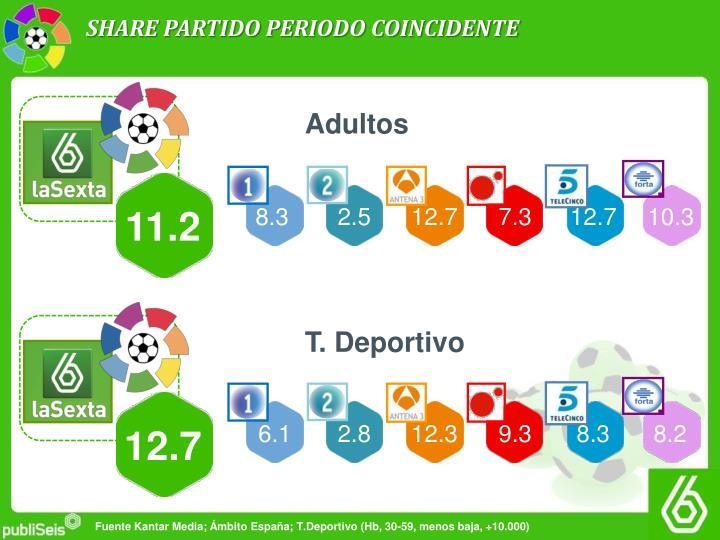 SHARE PARTIDO PERIODO COINCIDENTE