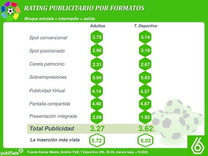RATING PUBLICITARIO POR FORMATOS