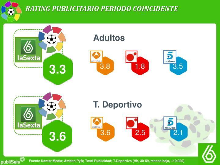 RATING PUBLICITARIO PERIODO COINCIDENTE