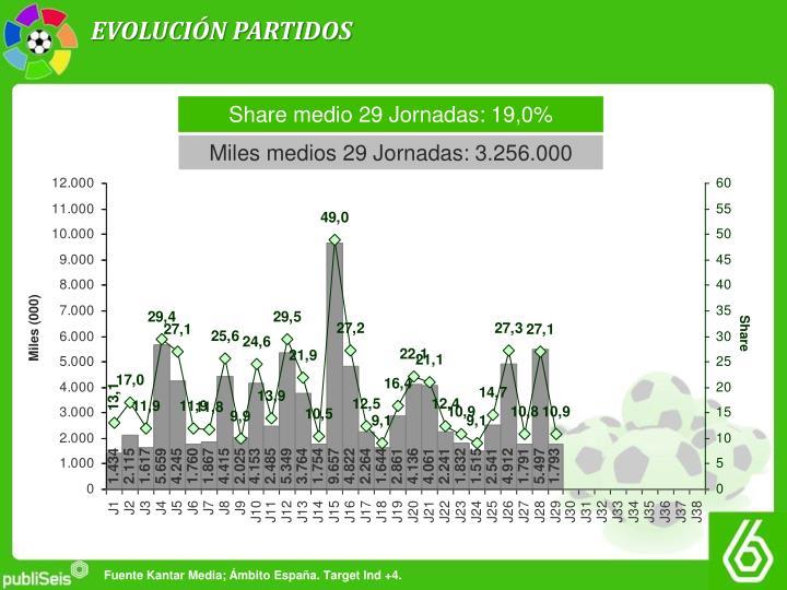 EVOLUCIÓN PARTIDOS