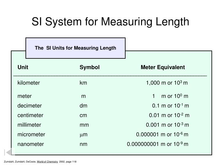 SI System for Measuring Length