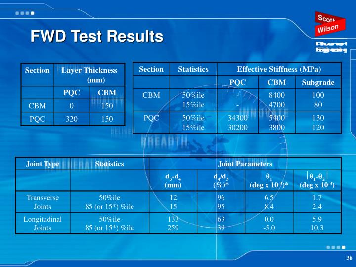 FWD Test Results
