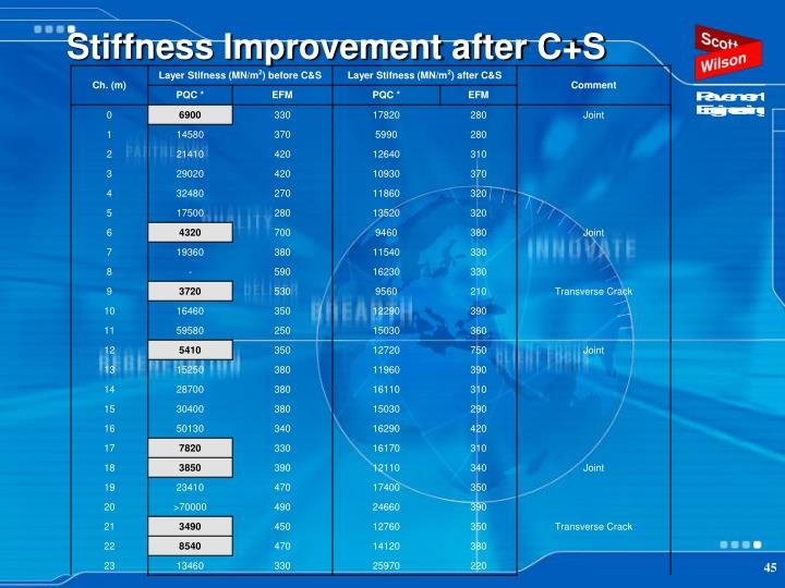 Stiffness Improvement after C+S