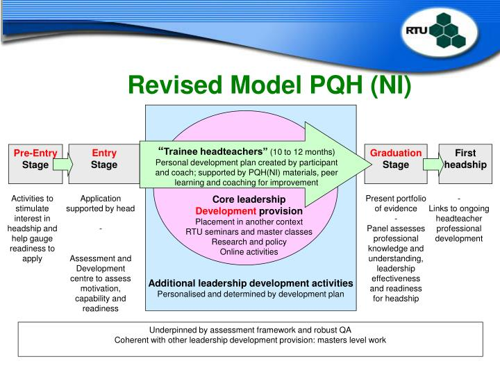 Revised Model PQH (NI)