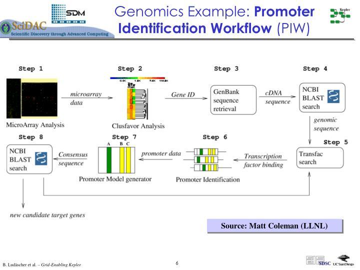 Genomics Example: