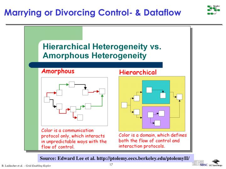 Marrying or Divorcing Control- & Dataflow