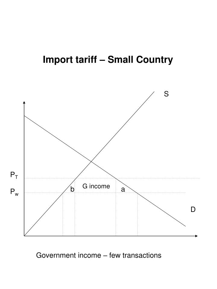 Import tariff – Small Country
