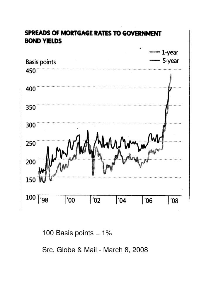 100 Basis points = 1%