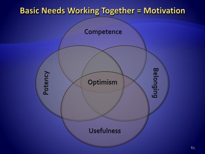Basic Needs Working Together = Motivation