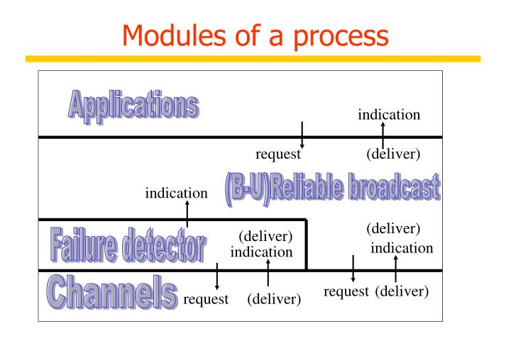 Modules of a process
