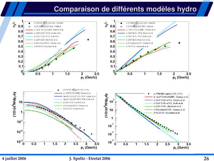 Comparaison de différents modèles hydro