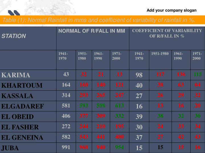 Table (1): Normal Rainfall in mms and coefficient of variability of rainfall in %.