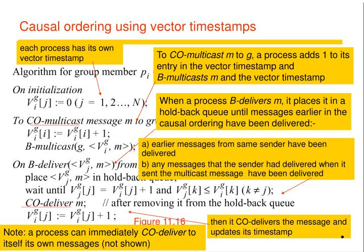 each process has its own vector timestamp