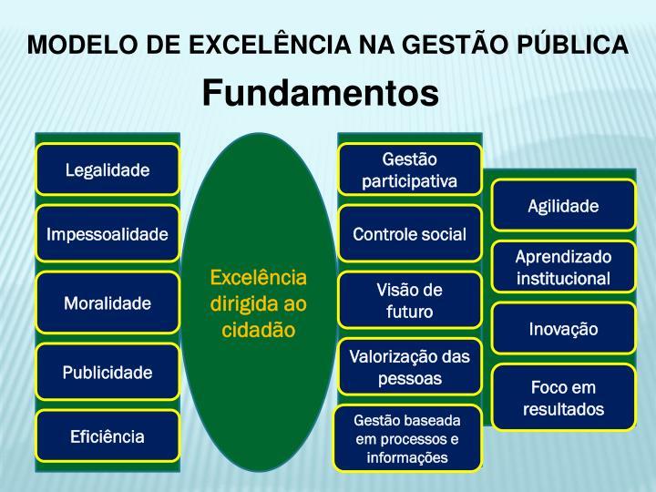 MODELO DE EXCELÊNCIA NA GESTÃO PÚBLICA