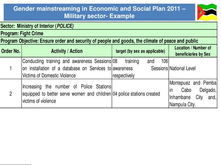Gender mainstreaming in Economic and Social Plan 2011 – Military sector- Example