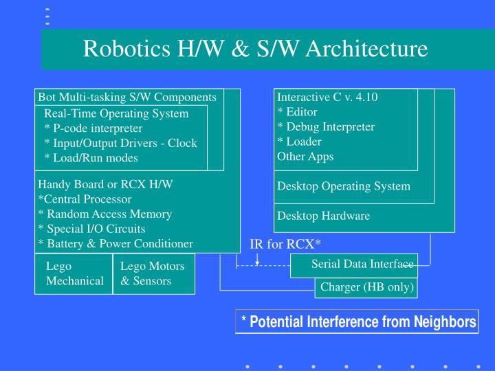 Robotics H/W & S/W Architecture