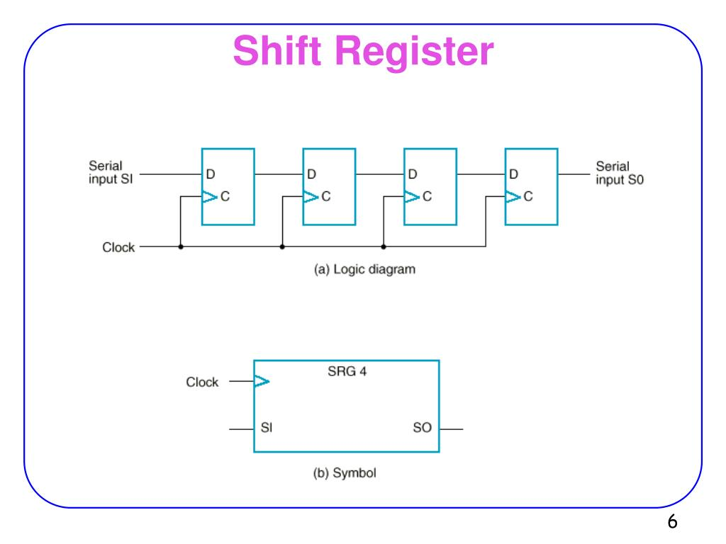 Ppt Registers And Counters Powerpoint Presentation Free Download Id 6720153