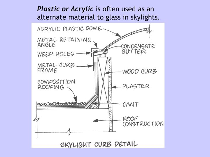 Plastic or Acrylic
