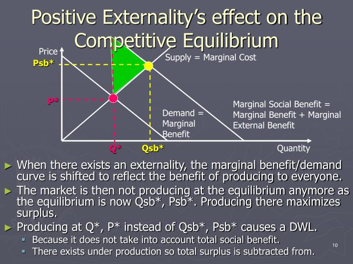Positive Externality's effect on the  Competitive Equilibrium