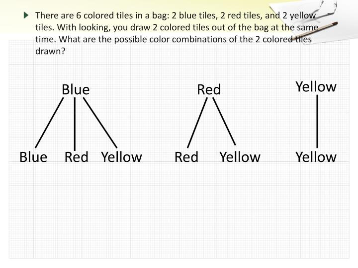 There are 6 colored tiles in a bag: 2 blue tiles, 2 red tiles, and 2 yellow tiles. With looking, you draw 2 colored tiles out of the bag at the same time. What are the possible color combinations of the 2 colored tiles drawn?