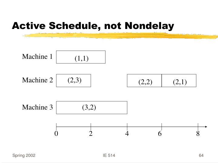 Active Schedule, not Nondelay