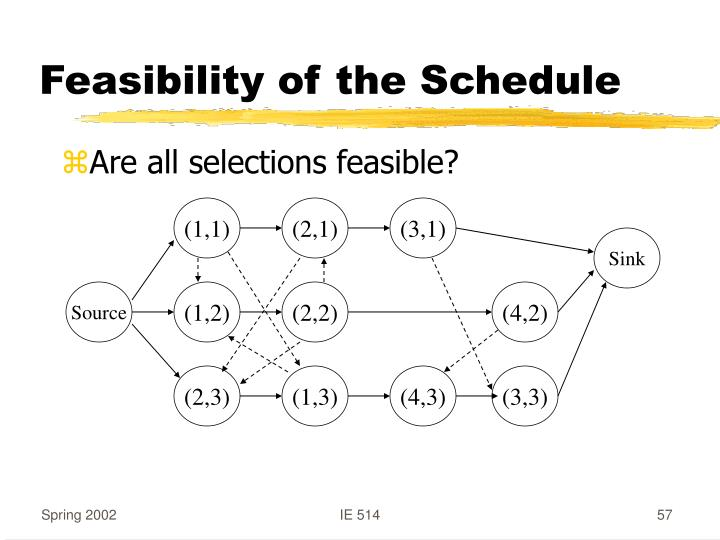 Feasibility of the Schedule