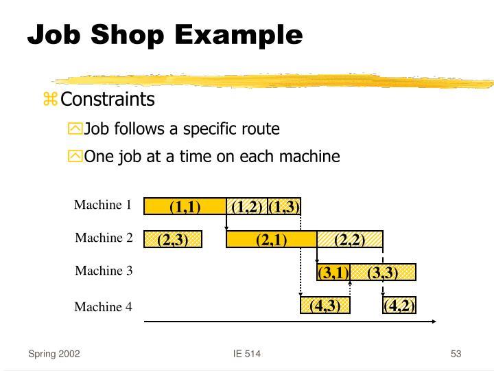 Job Shop Example